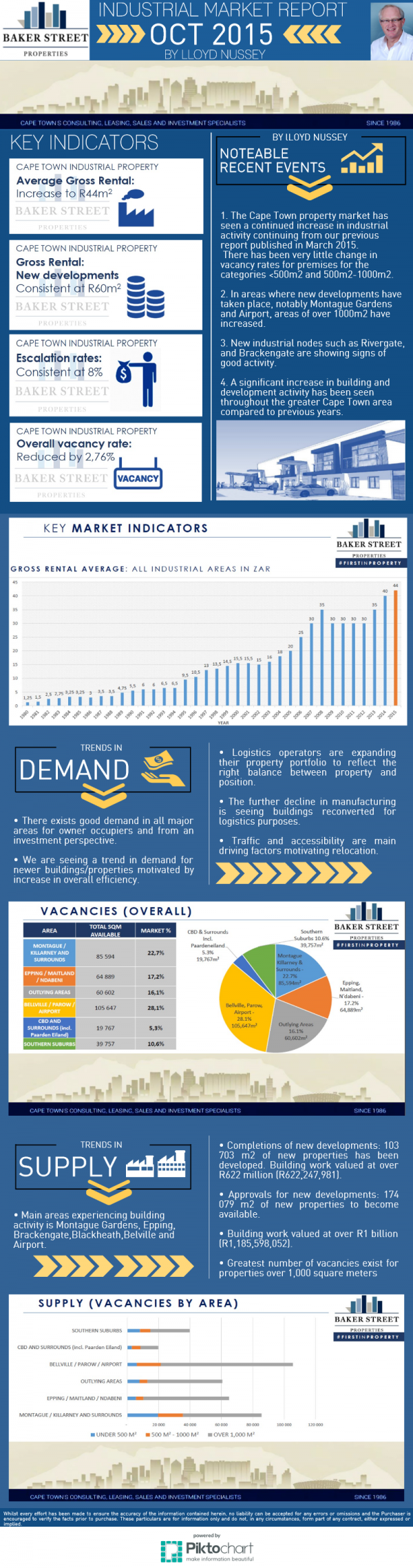 Infographic of the Cape Town Industrial Property Market
