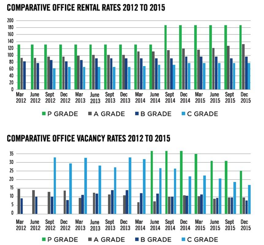 Office Rental Trends - CCID