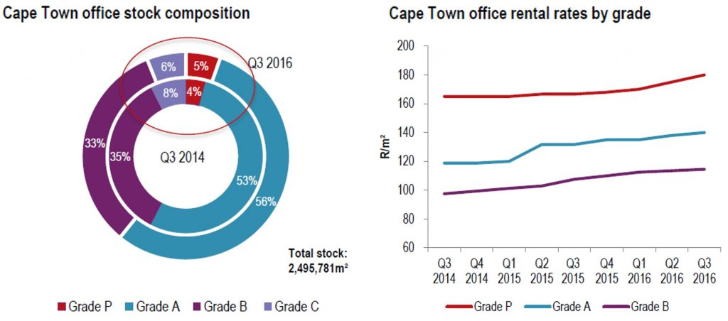 Key statistics from our latest Cape Town Office Market Report in association with JLL indicating an upward trend in rentals overall, as well as limited supply of premium grade commercial property
